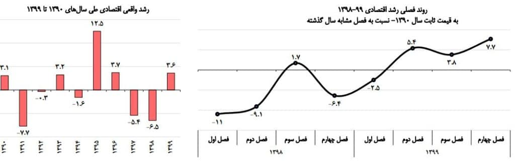 روند رشد اقتصادی